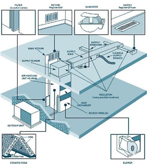 how to design home hvac system 25 best ideas about clean air ducts on pinterest vent