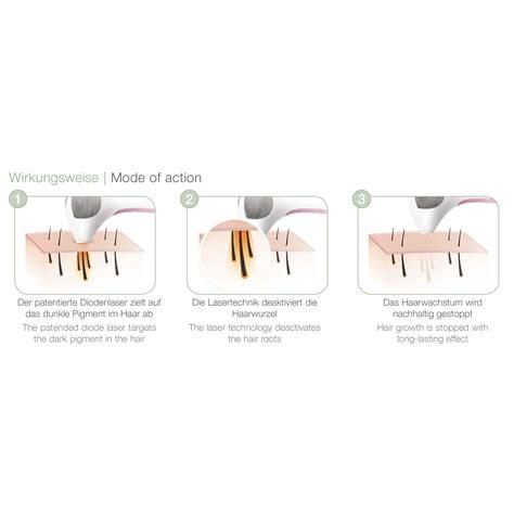 laser zur haarentfernung für zuhause tria by beurer las 100 haarentfernungslaser effektive
