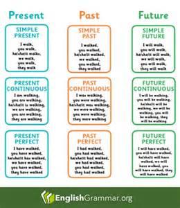 best 25 english grammar tenses ideas on pinterest