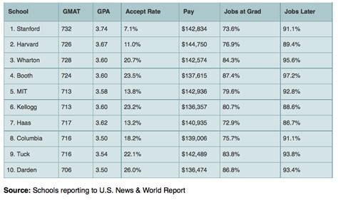 Mba Salary Ranking 2015 by Reinventing The Ranking Of Business Schools