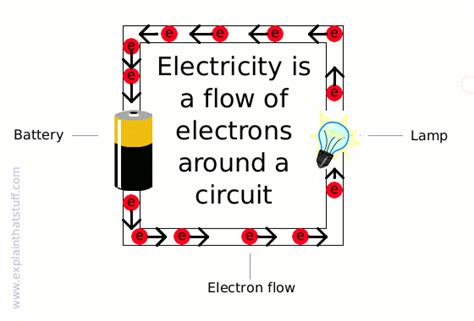 electric current in a circuit electricity mind42