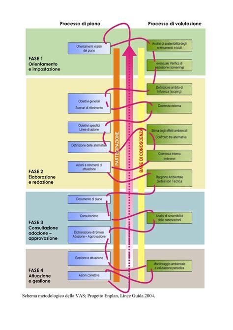 servizi vas nuovo p r g c procedimento di valutazione ambientale