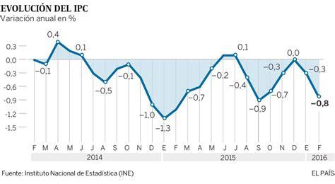 incremento del ipc para el ao 2016 el ipc baja el 0 8 en febrero 191 qu 233 alimentos se abaratan