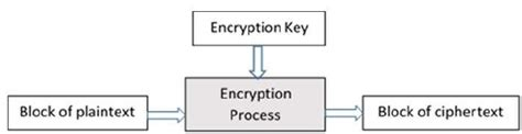 tutorialspoint cryptography block cipher