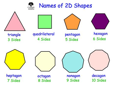 list the different shapes ofthe face used inthe shape below names of 2d shapes corbettmaths