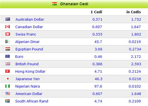 currency converter euro to cedis conversion money chart image collections chart graph