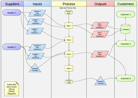 osx flowchart flowchart software mac os