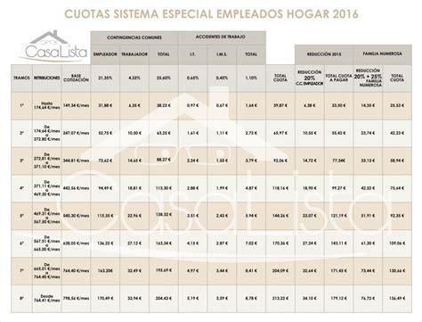 cuotas seguridad social empleadas hogar 2016 2015 cuotas empleada hogar 2016 newhairstylesformen2014 com