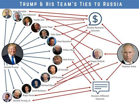 donald trump russia russia trump his team s ties congressman eric swalwell