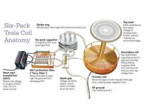 tesla primary coil tesla coil with a six pack capacitor make