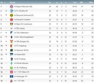 live tabelle 1 bundesliga bundesliga results and league table after matchday 25