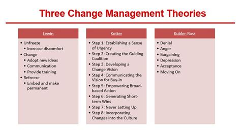 kotter suggests that leadership and management change management theory