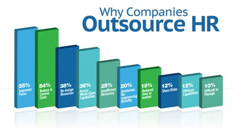 payroll services hr services human capital management view original the top motivations in the human resource outsourcing