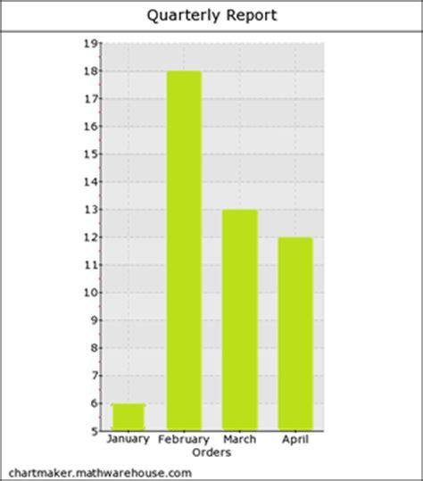 bar graph maker free creates a single bar chart