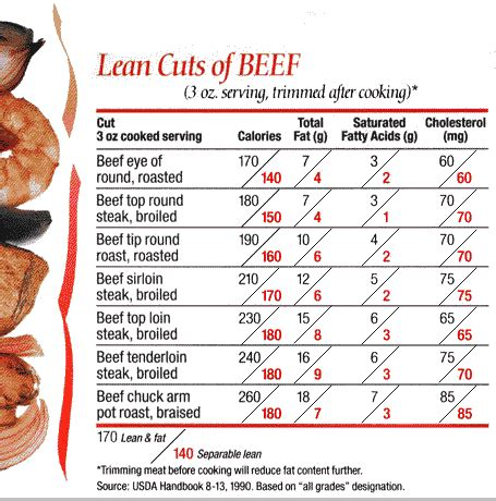 beef nutritional value