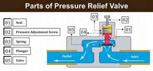 pressure relief valve industrial valve store knowledgebase