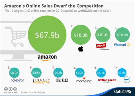 knoji online store reviews find compare retailers chart amazon s online sales dwarf the competition statista