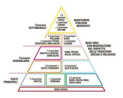 piramide alimentare dieta mediterranea la nuova piramide della dieta mediterranea pastazara