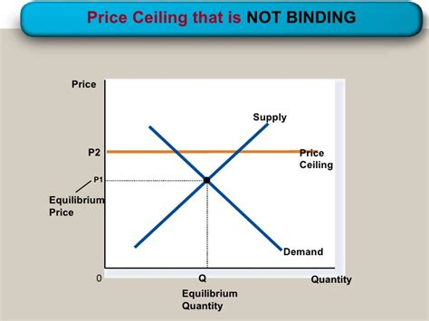 Price Ceilings And Price Floors That Are Binding by Supply Demand Government Policies