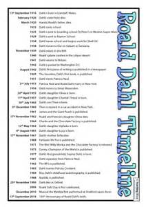 roald dahl timeline posters and questions teaching ideas