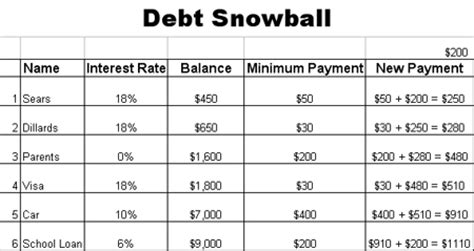 Dave Ramsey Debt Snowball Spreadsheet by Debt Snowball Worksheet Worksheets Releaseboard Free Printable Worksheets And Activities