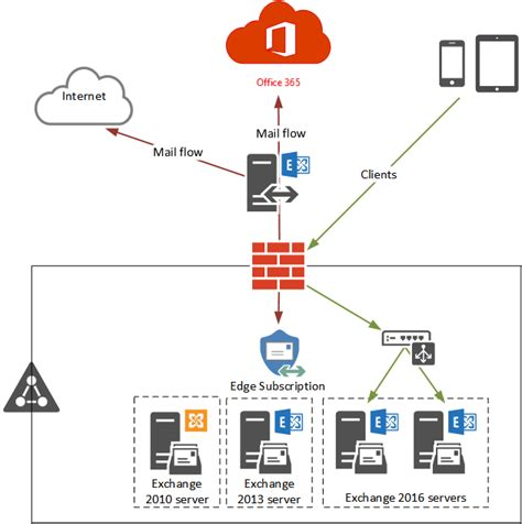 Office 365 Mail Hybrid Testing A New Exchange Hybrid Configuration With Office 365
