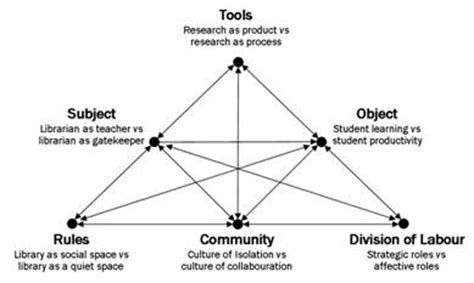 activity system map template from activity to learning using cultural historical