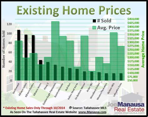 home prices in tallahassee s top neighborhoods