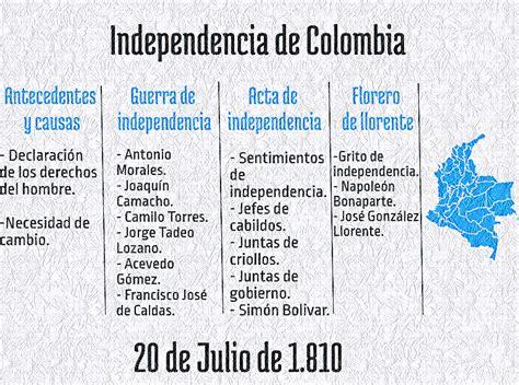 Batallas Y Batallitas En La Historia De Colombia Ebook