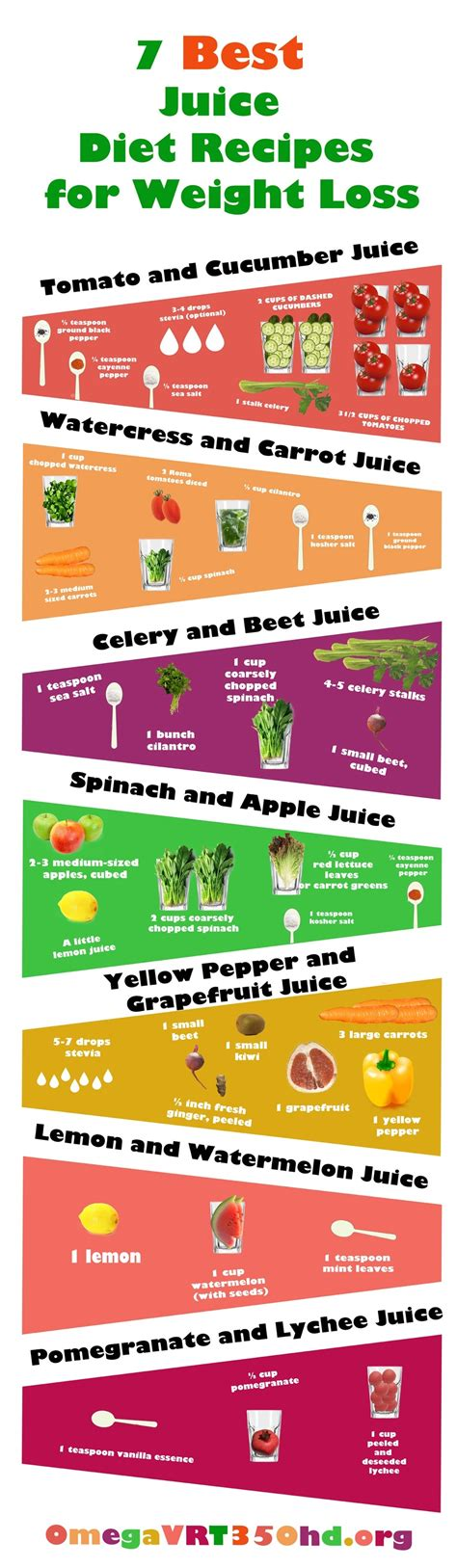 weight loss juicing plan 7 simple juicing recipes for weight loss infographic