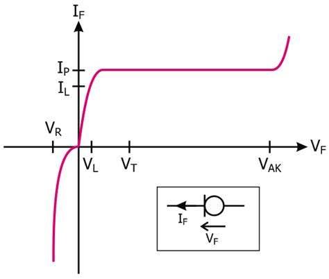 current limiting diode 10ma cost effective driving of standard leds from 10vdc up to 110 230vac with current limiting diodes