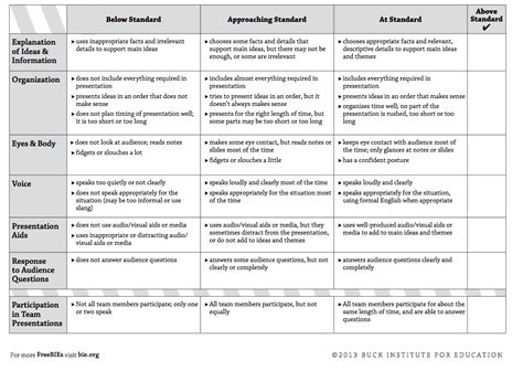 must have rubrics for integrating project based learning