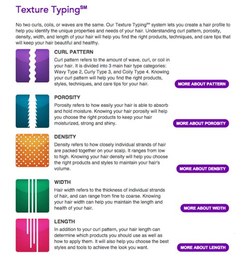 Hair Style Gel Typing by Is Hair Type Important To You