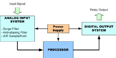 relay block diagram image collections how to guide and