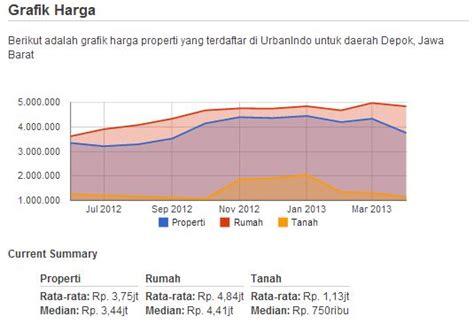 Jual Polybag Murah Kota Depok Jawa Barat grafik harga properti di depok jawa barat urbanindo
