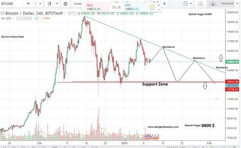 Bitcoin Stock Chart 2 by Bitcoin Price Prediction January 2018 Btc Technical Analysis