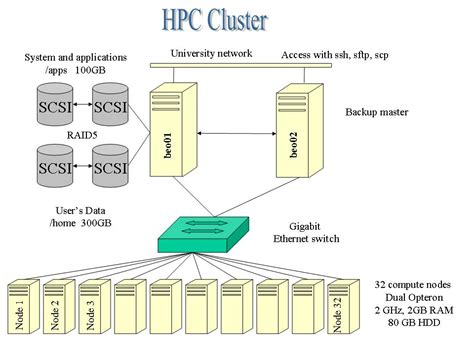 Home Design Software Linux uni fribourg dit servers amp storage hpc