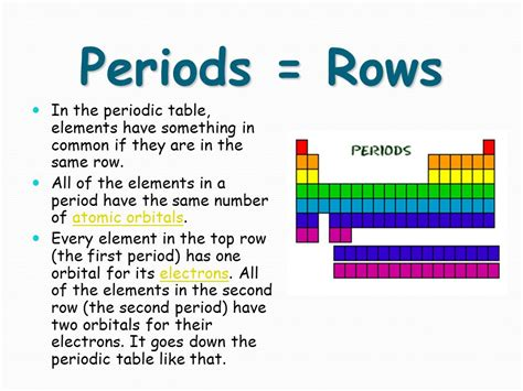 the rows of the periodic table are what is true of elements in a period on the periodic table