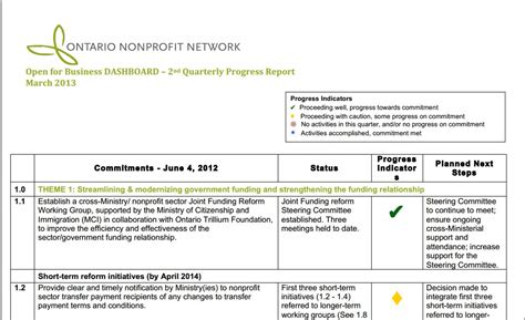 Clarise Status Reports Site Root Community Non Profit Board Report Template