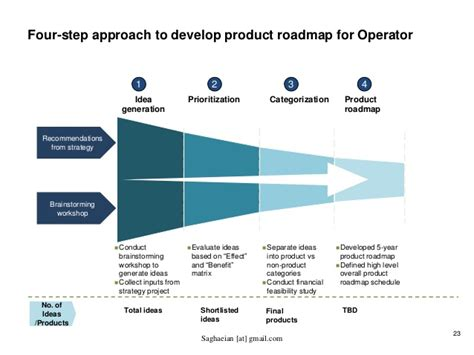 product development roadmap developing value added services vas and product roadmap