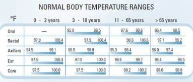 normal body temperature