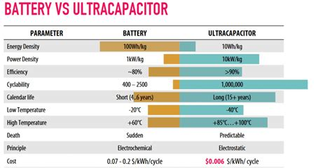 supercapacitors news supercapacitors changing improvement on energy density compared to batteries