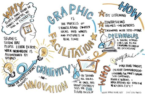 graphic recording templates innovation design in education aside imagethink
