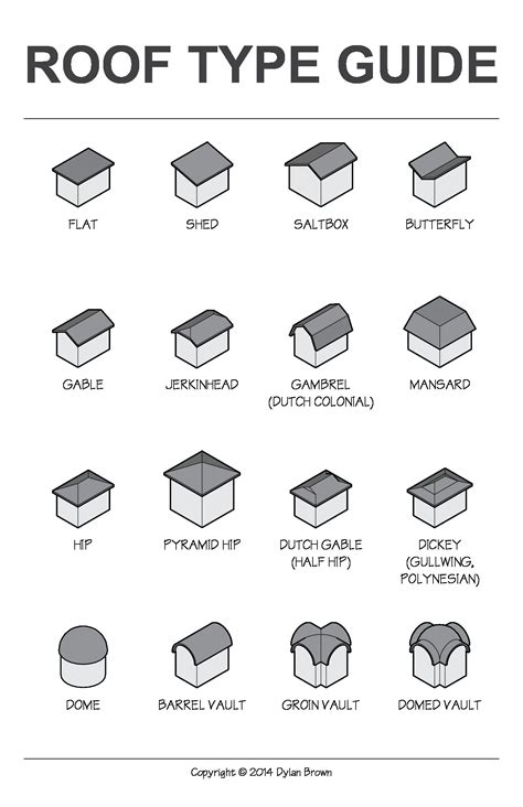 Types Of Roof Shapes Different Types Different Roof Types
