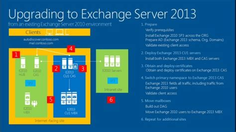 Should Mid 2013 Mba Upgrade To High by Technet Radio Exchange Ideas Exchange 2013 Upgrade