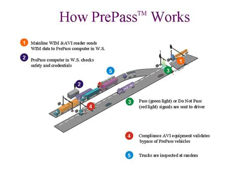 chp scale locations can new technologies make trucking safer driven autos