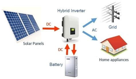 what is a hybrid solar system clean energy reviews