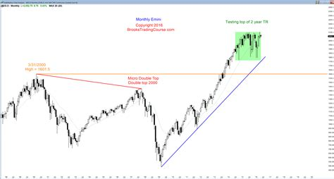 time pattern trading learn how to trade a wedge bull flag candlestick pattern