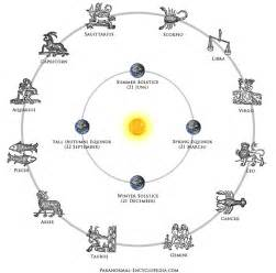 Astrological Sign How Astrological Signs Are Determined