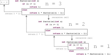 What Is The Base In The Recursive Algorithm For A Binary Search Of A Sorted Array Recursion Java C Algorithms And Data Structures